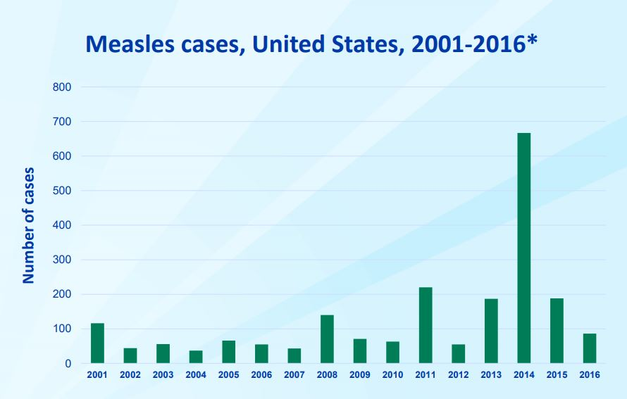 measles in the U.S. 2002-2016